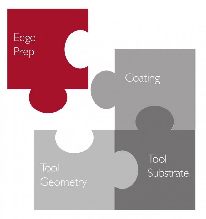 edge honing, edge preparation, edge prep, edge radiusing